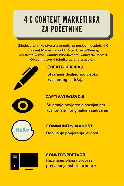 4 C Content Marketinga za početnike