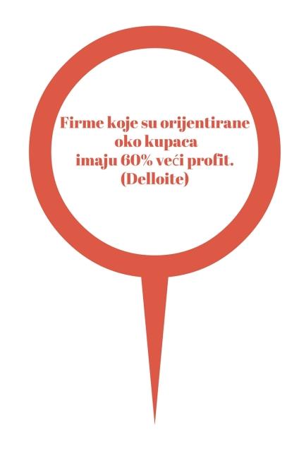 Firme koje su orijentirane oko kupacaimaju 60% veći profit.(Delloite and Touche)