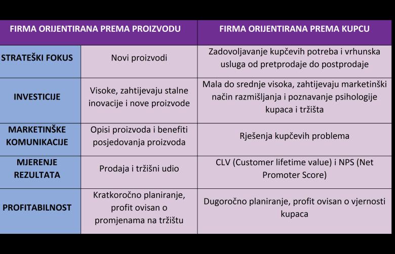 tablica 2