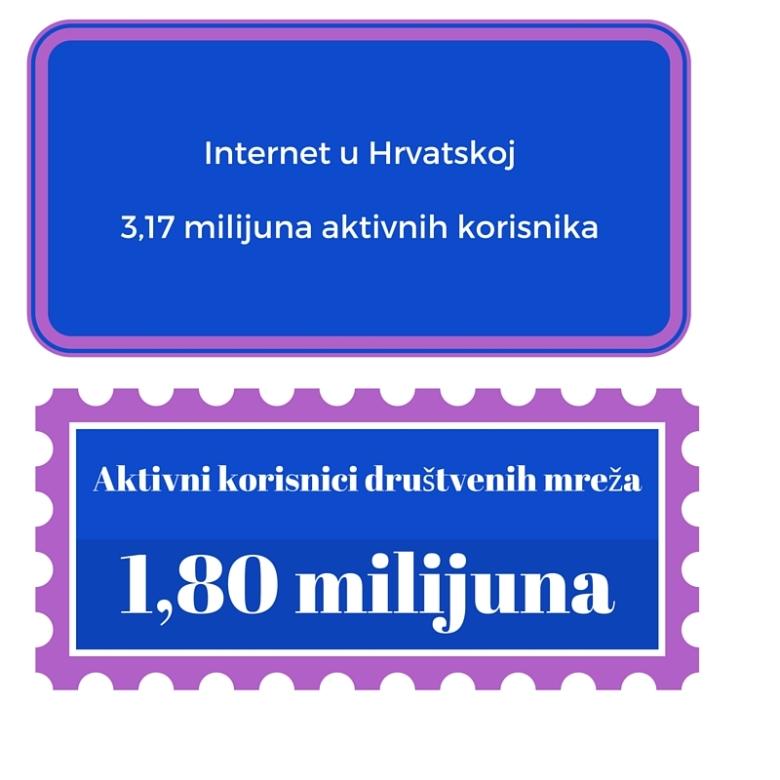 Internet u Hrvatskoj ispravak
