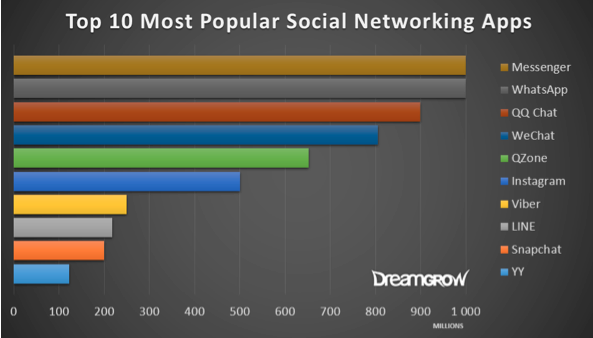 most-popular-social-messaging-apps