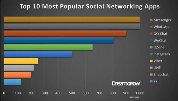 most-popular-social-messaging-apps