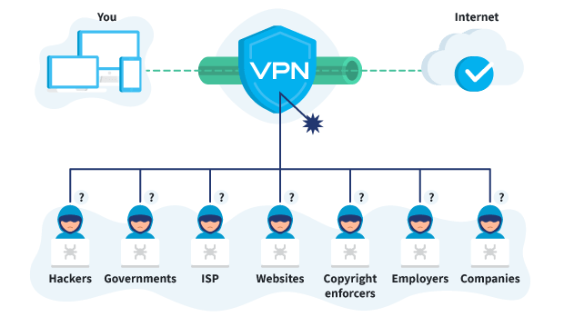 vpn-surfshark-online-sigurnost-internet